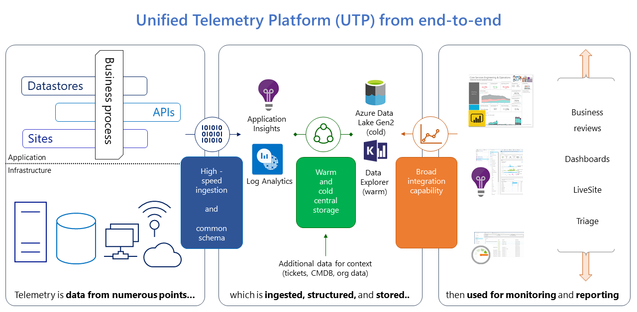 Graphic showing Unified Telemetry Platform from end-to-end.