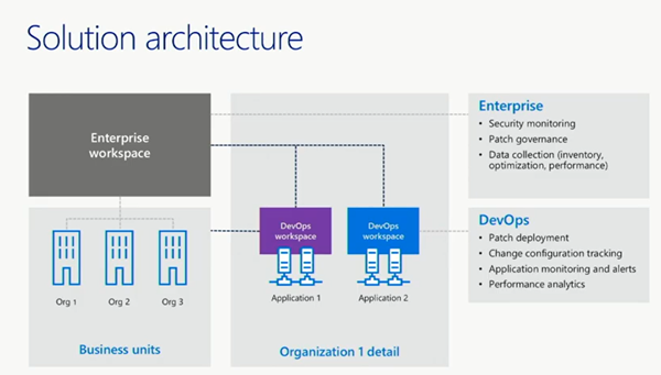 A graphic showing the solution architecture for Azure Update Management implementation. In the upper left, the enterprise workspace is shown, connecting to business units below and organizations to the right. In the upper right, the enterprise section includes security monitoring, patch governance, and data collection. The lower right is the DevOps section, which includes patch deployment, change configuration tracking, application monitoring and alerts, and performance analytics.