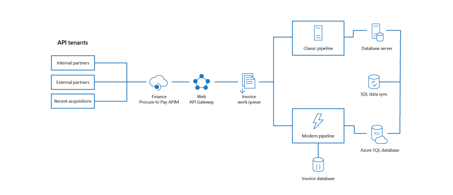 Diagram of the components used to build the hybrid architecture that now powers automated invoice creation at Microsoft.