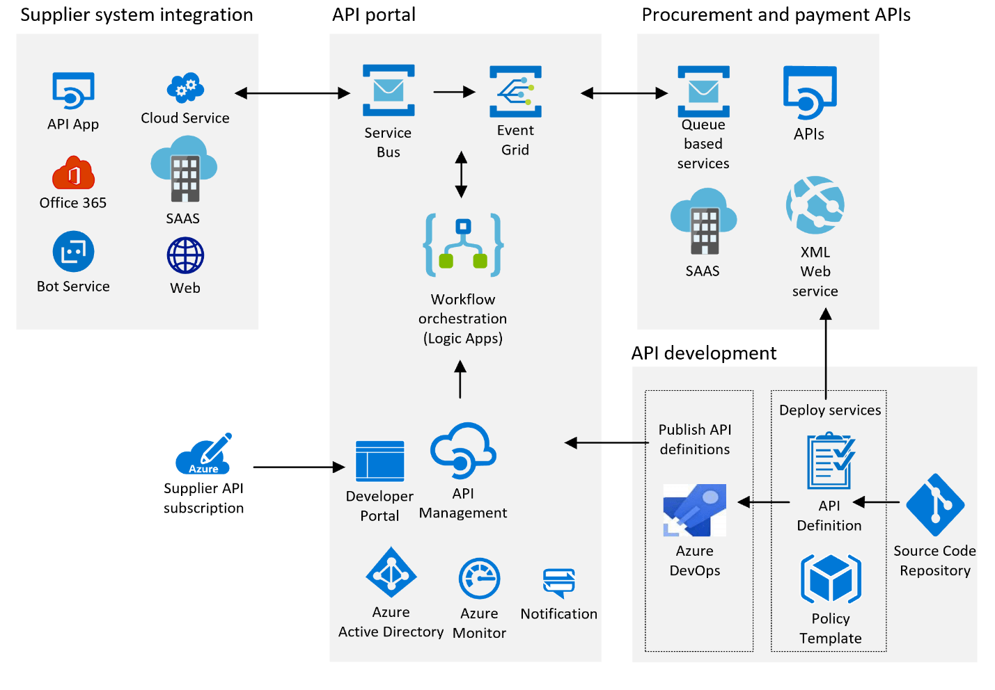 Fig 1 shows the architecture of the procurement and payment API environment that consists of four groupings. Top left, a variety of supplier systems integrate to the API portal in center. The API portal in center contains security and API management systems. The procurement and payments systems are in top right, showing APIs used to interact with supplier systems. Bottom right shows the API development systems and processes for publishing new APIs.