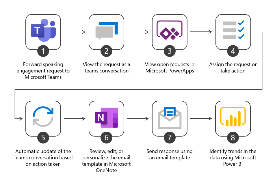 A workflow used to track speaking engagement requests, which includes Microsoft Teams, Microsoft Power Apps, Microsoft OneNote, and Microsoft Power BI