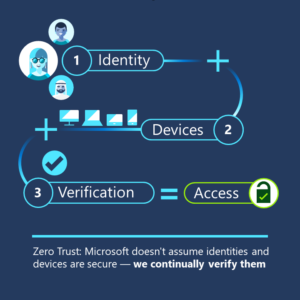 "A flowchart of the Zero Trust security, which reads, ""Identity + Devices + Verification = Access."" A sentence at the bottom reads, ""Zero Trust: Microsoft doesn't assume identities and devices are secure—we continually verify them."""
