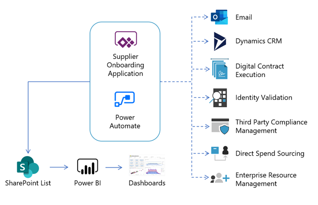 Microsoft Power Automate automates onboarding Microsoft suppliers in two ways, it funnels them to Microsoft SharePoint lists, to Microsoft Power BI, dashboards, and it also sends automated responses to email, Dynamics CRM, Digital Contract Execution, Identity Validation, Third Party Compliance Management, Direct Spend Sourcing, and Enterprise Resource Management.
