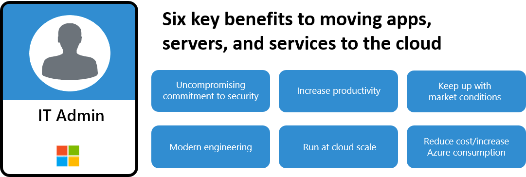 Graphic identifies six key benefits to moving apps, servers and services to the cloud: Run at cloud scale, Increase productivity, Modern engineering, Reduce cost/increase Azure