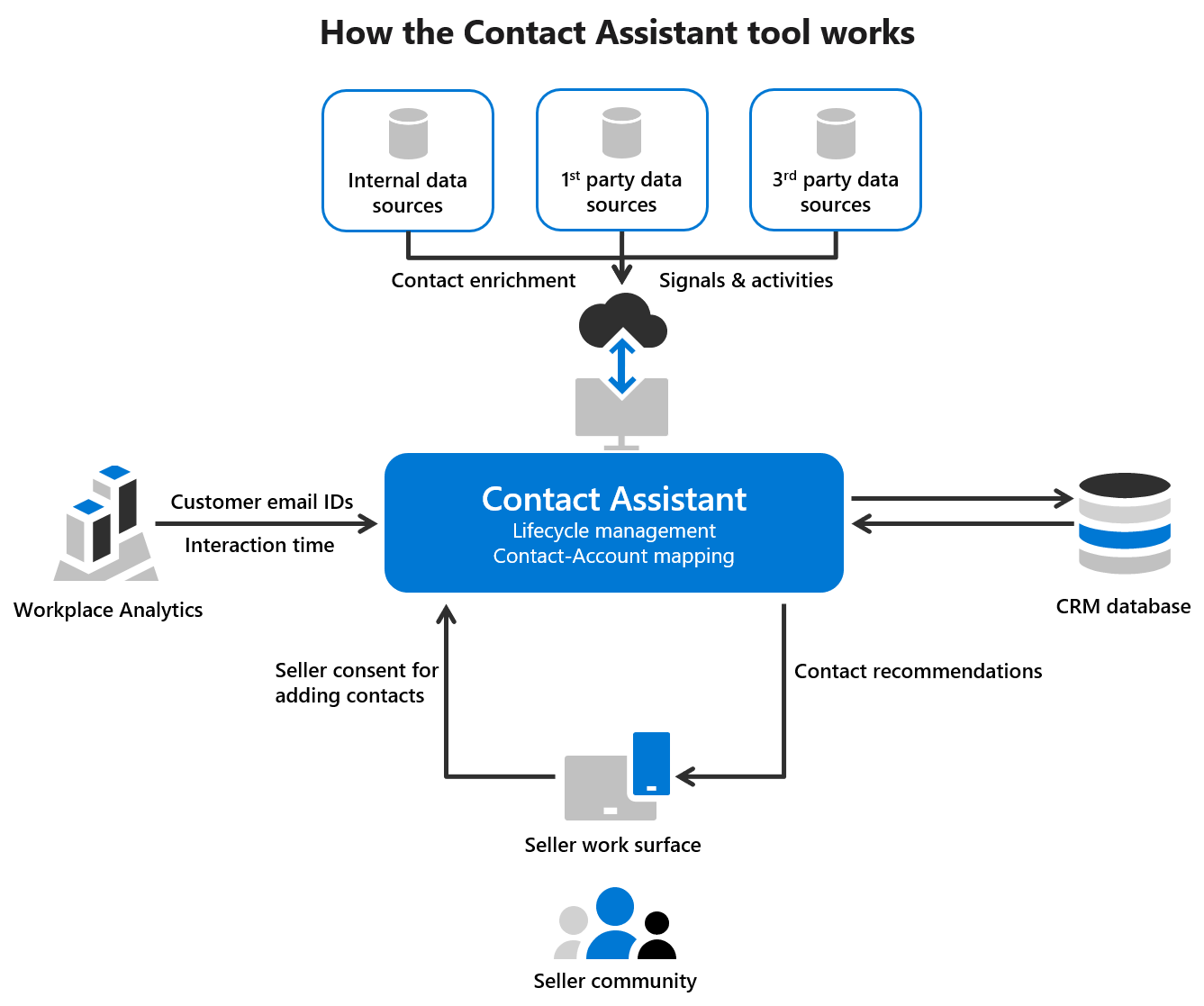 Diagram showing how the Contact Assistant tool collects data for sellers' contact lists. With Contact Assistant at the center, it pulls information from surrounding services. These include Workplace Analytics, CRM databases, sellers' workflows, and internal/first/third-party data sources.
