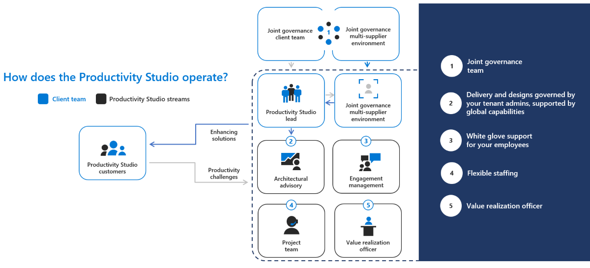 Infograhic of the Productivity Studio workflow
