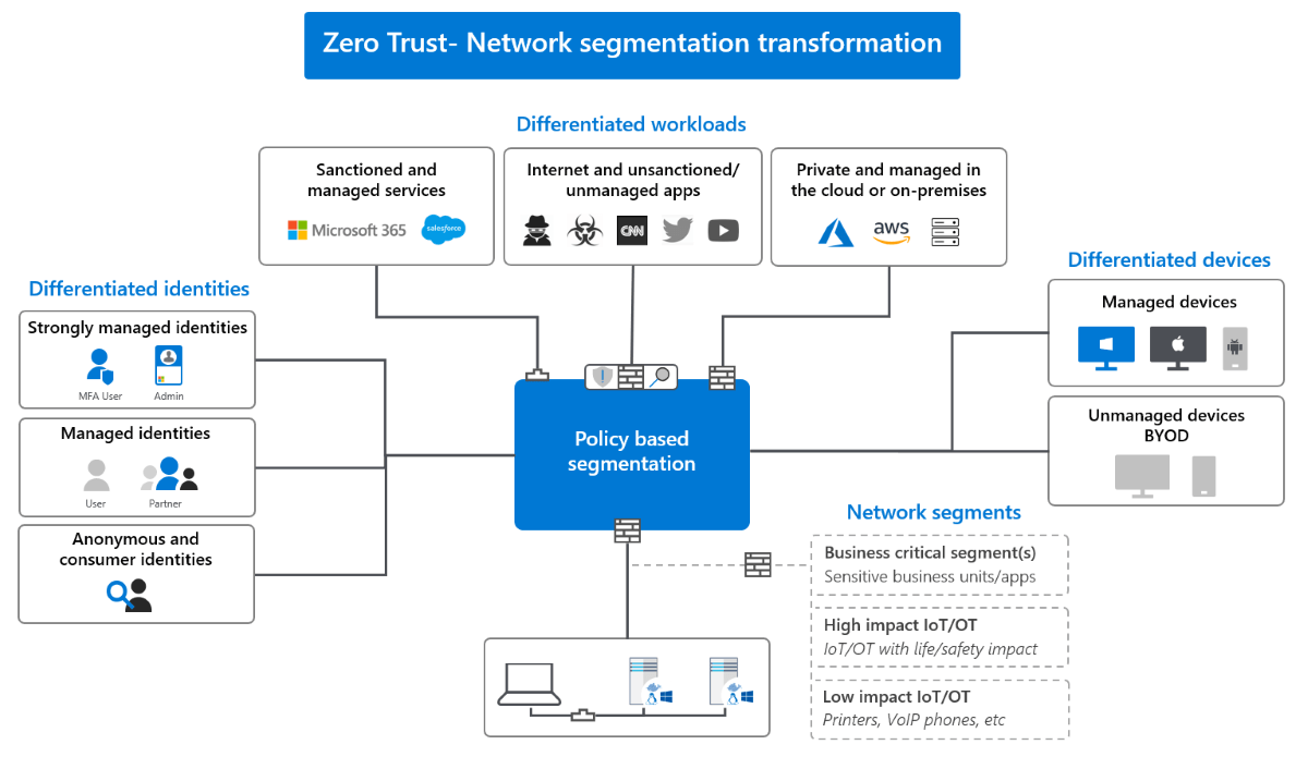 A diagram of Microsoft policy-based segmentation, which is broken into differentiated devices, identities, and workloads.