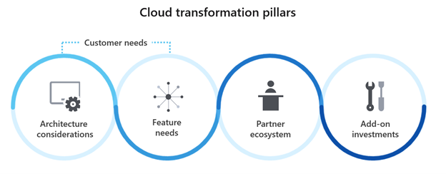 Graphic illustrates the four pillars that drove the OneVoice Call Center's migration process: 1) Architectural considerations 2) Feature needs 3) Partner ecosystem 4) Add-on investments
