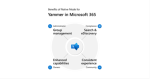 A diagram of Yammer integrated in Microsoft 365, highlighting speciifc benefits to four personas--administrators, compliance, owners, and the community--and demonstrating how those benefits extend to everyone in the network.