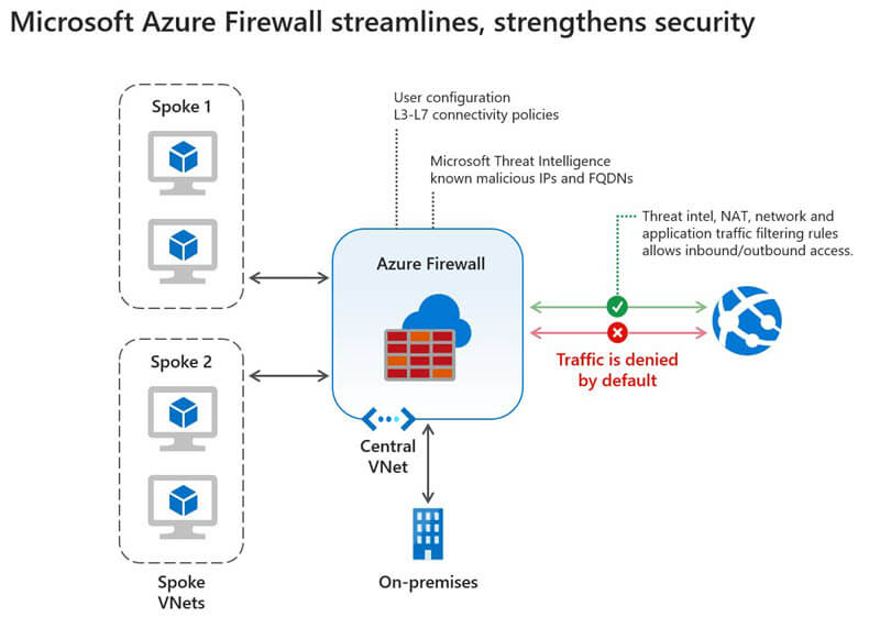 A chart shows how Microsoft Azure Firewall acts as a central screening point for network traffic, with external data sources feeding into it via virtual on-premises sources.