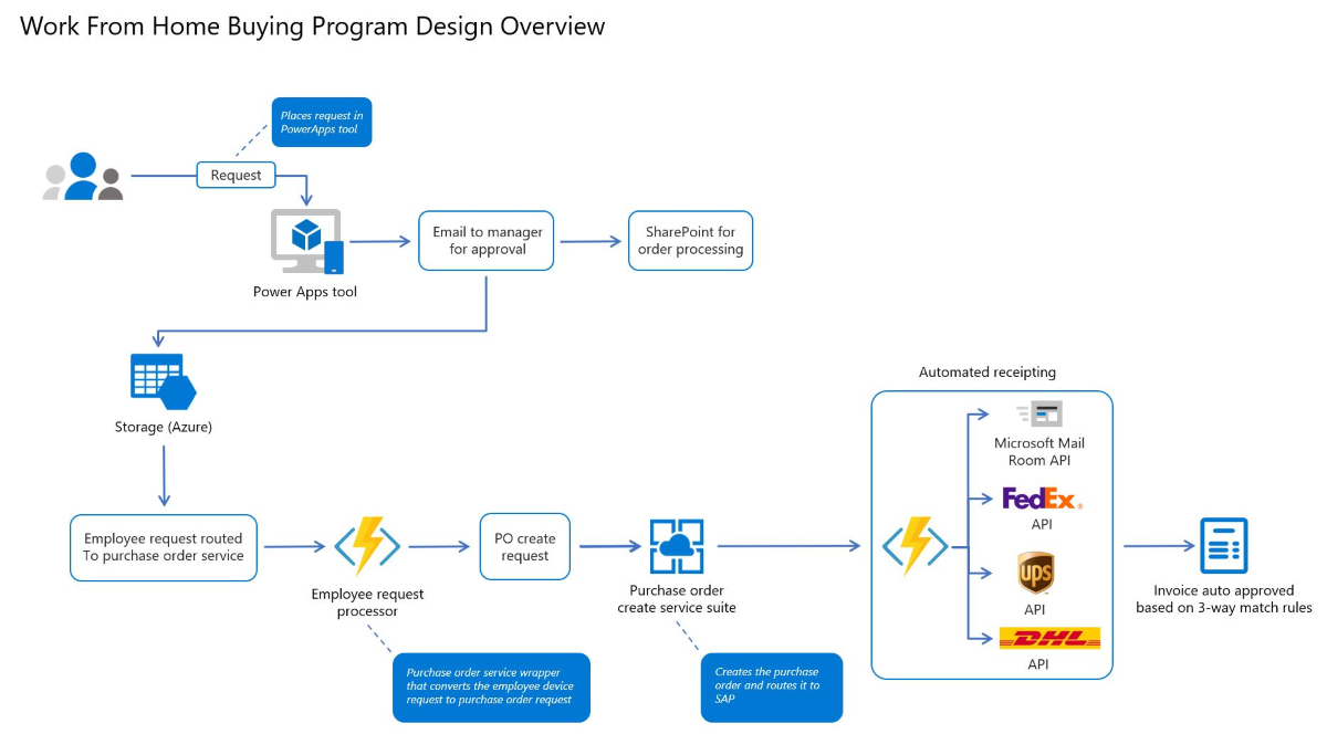 Diagram of the Work from Home Buying Program illustrates the flow of an employee item request through the various stages, from the Microsoft Power Apps tool to a purchase order, and automated receipting.
