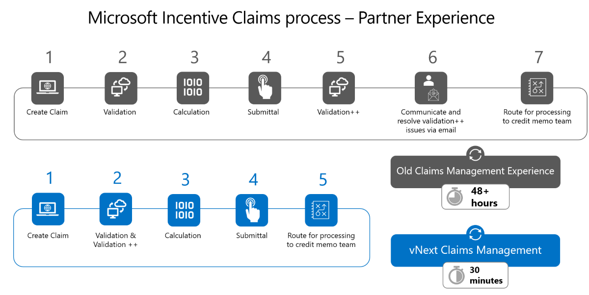 Graphic shows the old incentive claims process partner experience compared with the new process.