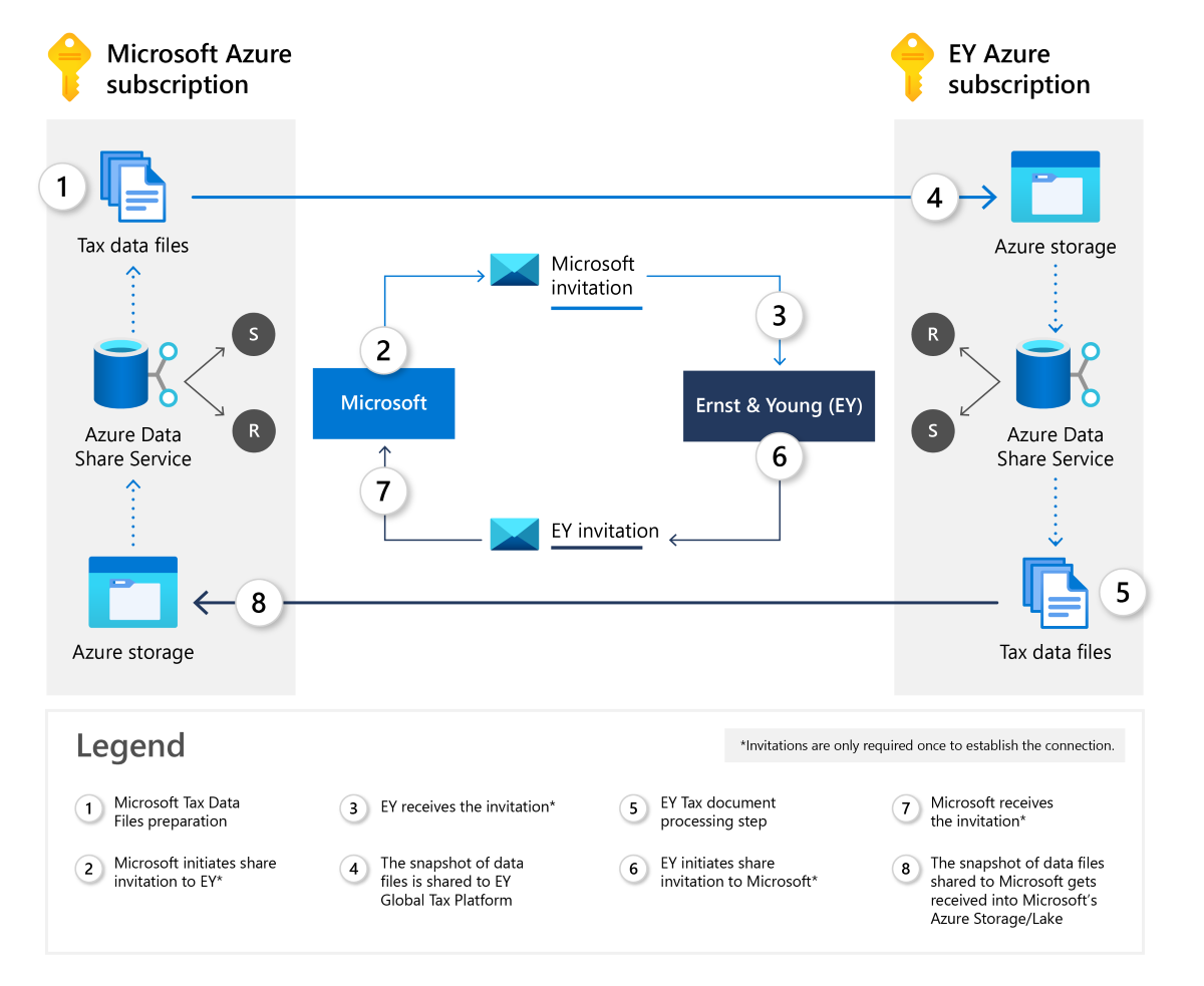 A graphic shows how Microsoft and accounting firm Ernst & Young share information back and forth over Microsoft Azure.