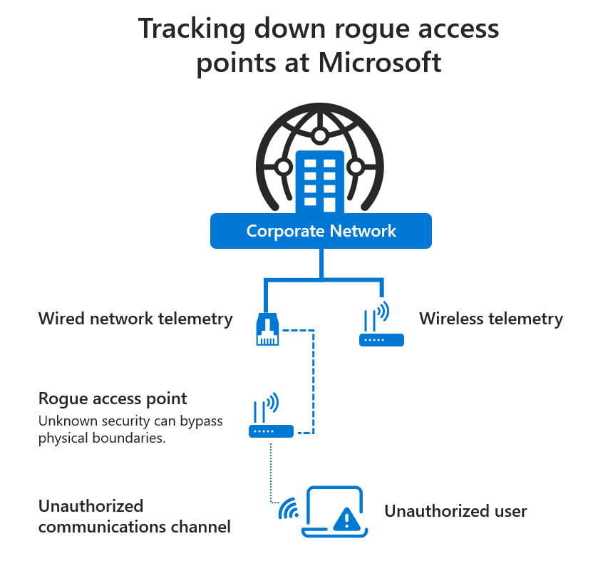 Chart showing different paths unauthorized wireless devices can use to attach themselves to the corporate network, potentially compromising it.