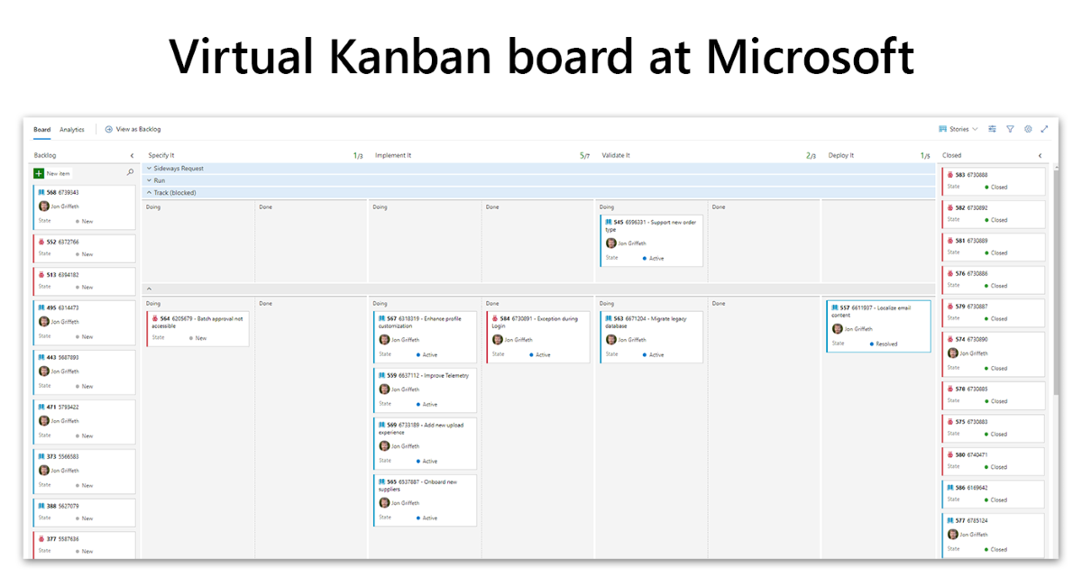 A Kanban board uses simple cards to show the flow of work.