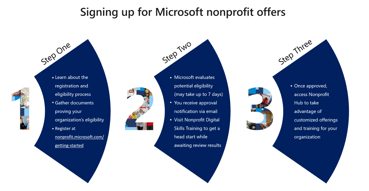 Website screenshot image shows the start page of the Microsoft nonprofit registration process.