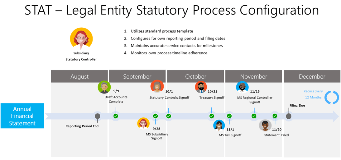 Graphic illustrates the process and milestones a statutory controller can track with automation built into the STAT tool.