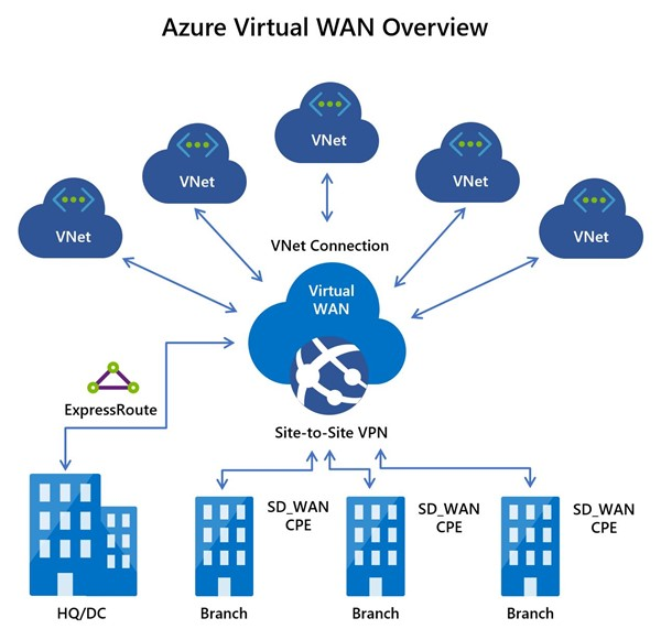 Graphic shows a Virtual WAN at the center of linked virtual networks and physical locations.