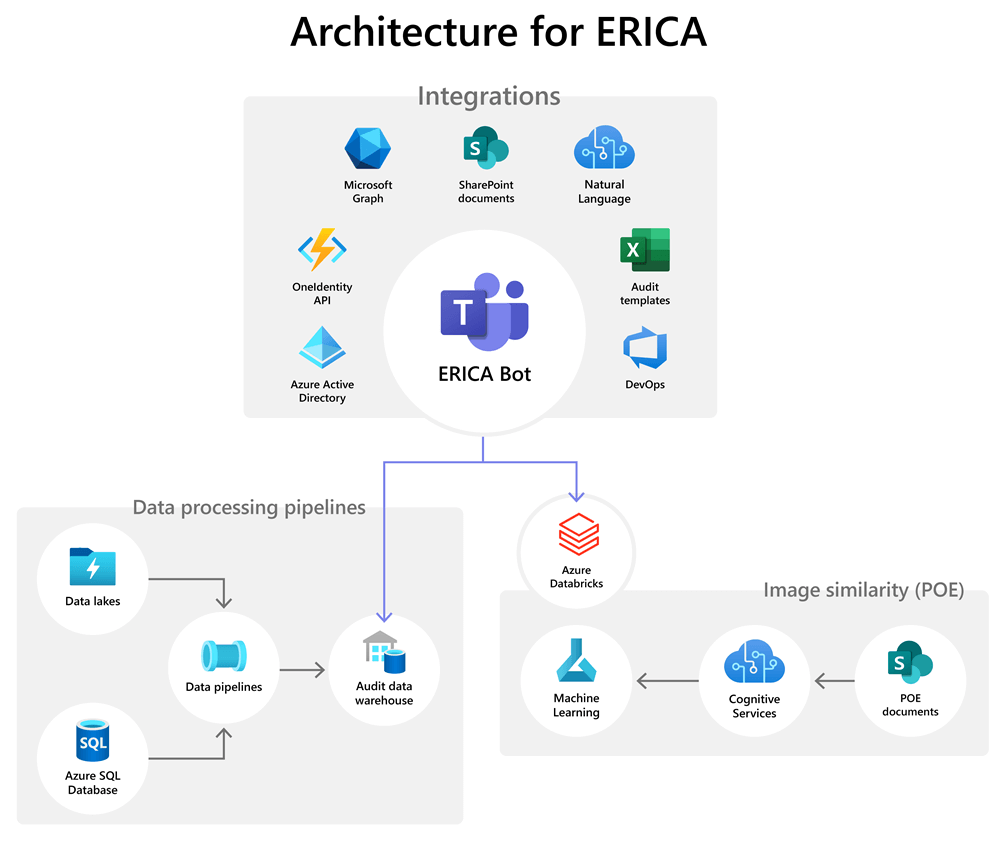 A diagram showing the services ERICA the Microsoft Teams audit bot integrates with and their relationship to data pipelines and other resources.