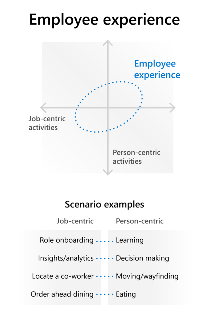 Job and person actions intersecting: Onboarding/learning; analytics/decisions; locating peers/wayfinding; ordering food/eating.