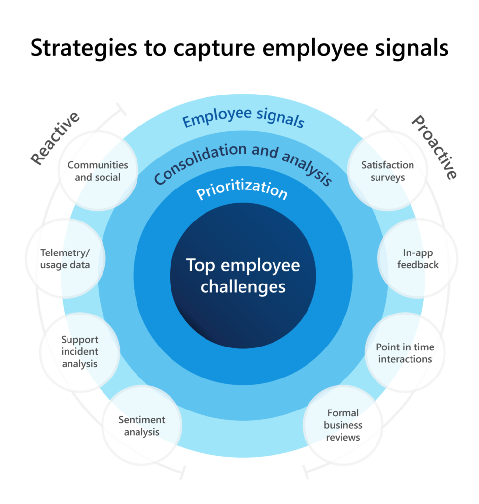 Graphic showing steps for identifying employee challenges, including gathering, consolidating, and analyzing, prioritizing, and naming.