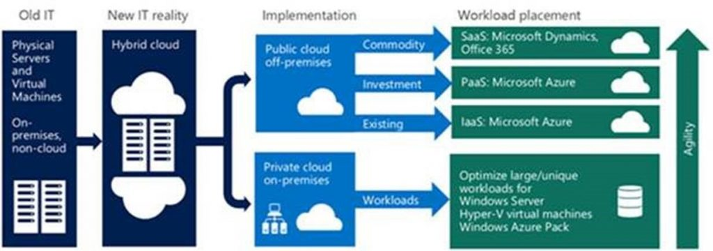 Your agility increases when you move to the cloud