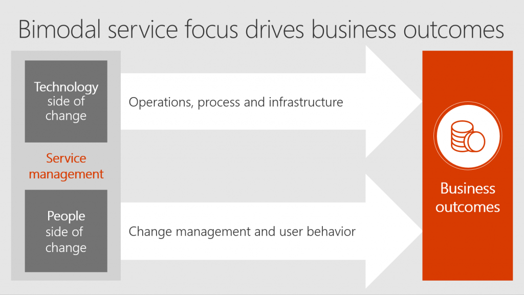 Slide on how bimodal service focus drives business outcomes