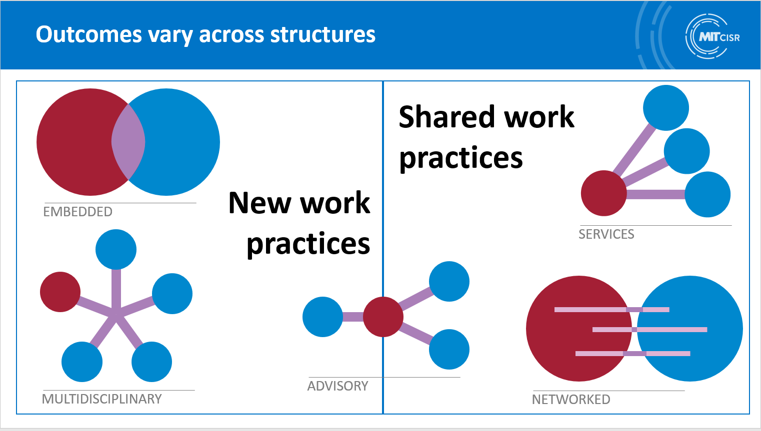 MIT CISR graphic on five ways Microsoft encouraged its employees to embrace a data culture: Embedded, multidisciplinary, advisory, services, and networked.