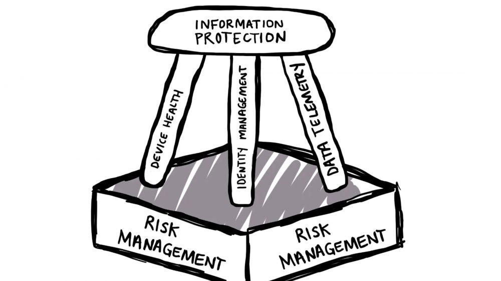 The 5 parts of enterprise security