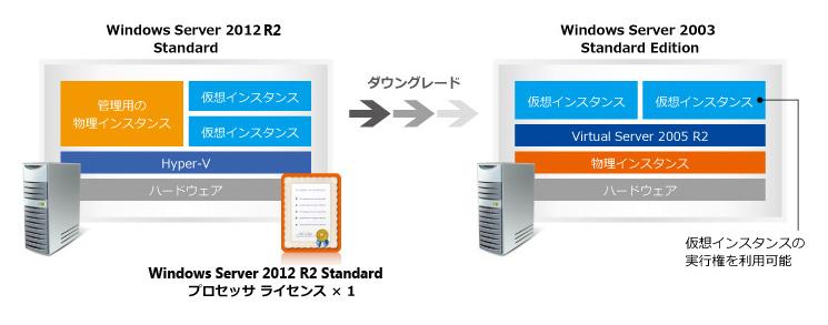 server 2012 r2 license guide