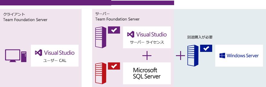 サーバー アプリケーションのライセンス、使用範囲の大切なポイント。インストールする OS の Windows Server のライセンスは別途購入する必要があります。