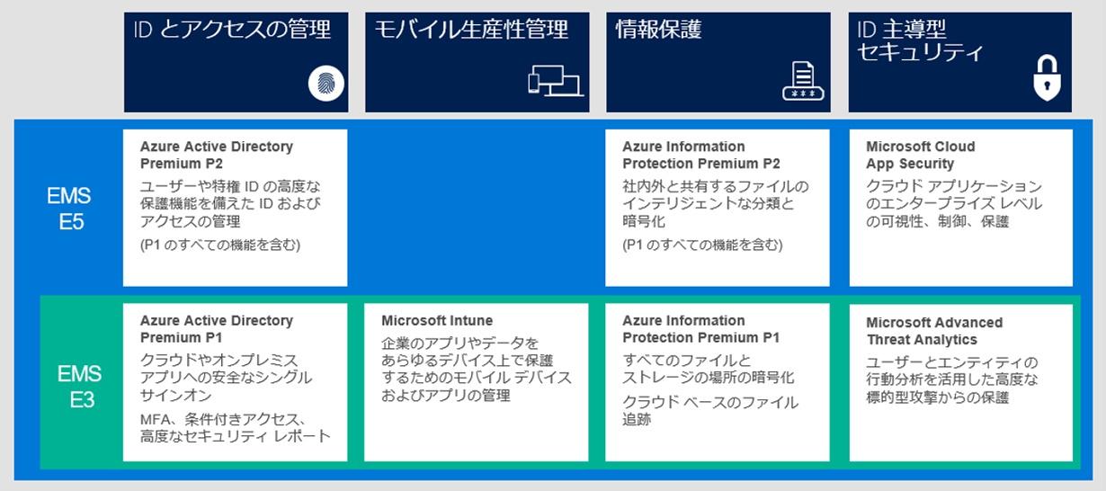 Enterprise Mobility + Security E3 と E5 で提供される機能には、ID とアクセスの管理・モバイル生産性管理・情報保護・ID 主導型セキュリティの 4 つの機能があります。EMS E5 の ID とアクセスの管理には Azure Active Directory Premium P2 (ユーザーや特権 ID の高度な保護機能を備えた ID およびアクセスの管理 (P1 のすべての機能を含む))、モバイル生産性管理には、Microsoft Intune (企業のアプリやデータをあらゆるデバイス上で保護するためのモバイル デバイスおよびアプリの管理) 情報保護には、Azure Information Protection Premium P2 (社内外と共有するファイルのインテリジェントな分類と暗号化 (P1 のすべての機能を含む))、ID 主導型セキュリティには、Microsoft Advanced Threat Analytics (ユーザーとエンティティの行動分析を活用した高度な標準型攻撃からの保護) および Microsoft Cloud App Security (クラウド アプリケーションのエンタープライズ レベルの可能性、制御、保護) が含まれています。また、EMS E3 の ID とアクセスの管理には、Azure Active Directory Premium P1 (クラウドやオンプレミス アプリへの安全なシングル サインオン MFA、条件付きアクセス、高度なセキュリティ レポート)、モバイル生産性管理には、Microsoft Intune (企業のアプリやデータをあらゆるデバイス上で保護するためのモバイル デバイスおよびアプリの管理)、情報保護には、Azure Information Protection Premium P1 (すべてのファイルとストレージの場所の暗号化 クラウド ベースのファイル追跡)、ID 主導型セキュリティには、Microsoft Advanced Threat Analytics (ユーザーとエンティティの行動分析を活用した高度な標準型攻撃からの保護) が含まれています。