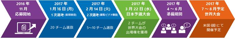 2016 年 11 月 応募開始 ⇒ 2017 年 1 月 16 日 (月) 1 次選考 ⇒ 2017 年 2 月 14 日 (火) 2 次選考 ⇒ 2017 年 3 月 22 日 (水) 日本予選大会 ⇒ 2017 年 4~6 月 準備期間 ⇒ 2017 年 7~8 月 世界大会