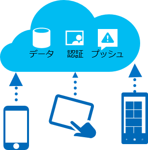 Azure Mobile App イメージ画像