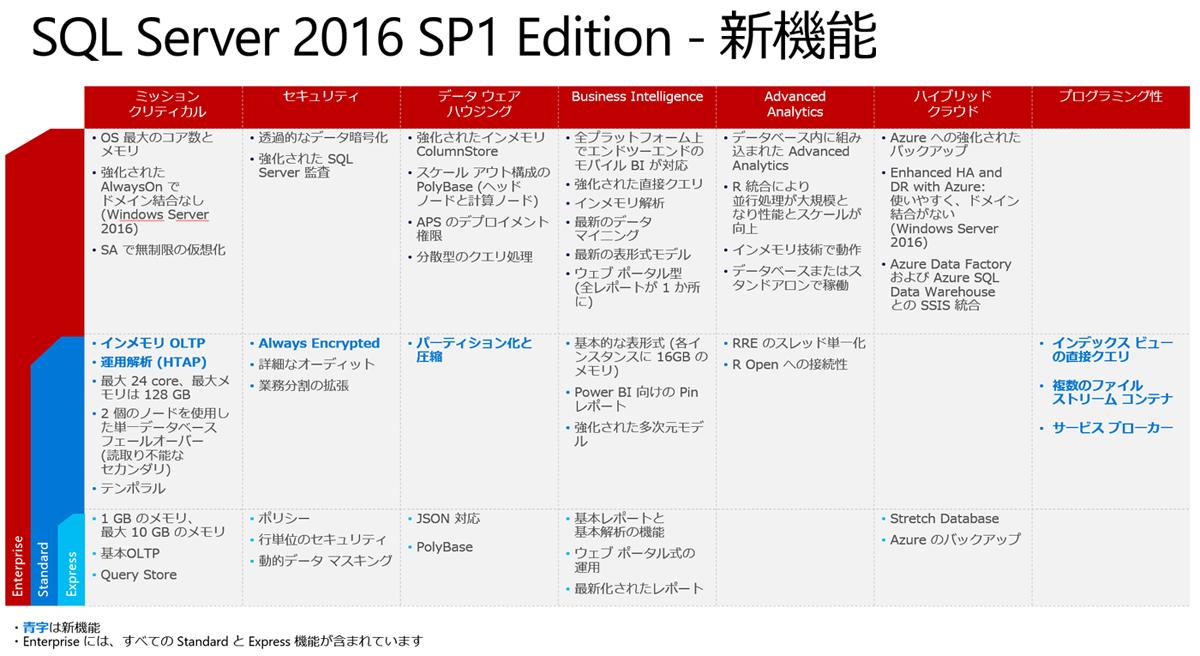 SQL Server 2016 SP1 Edition - 新機能