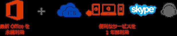Office 365 サービス