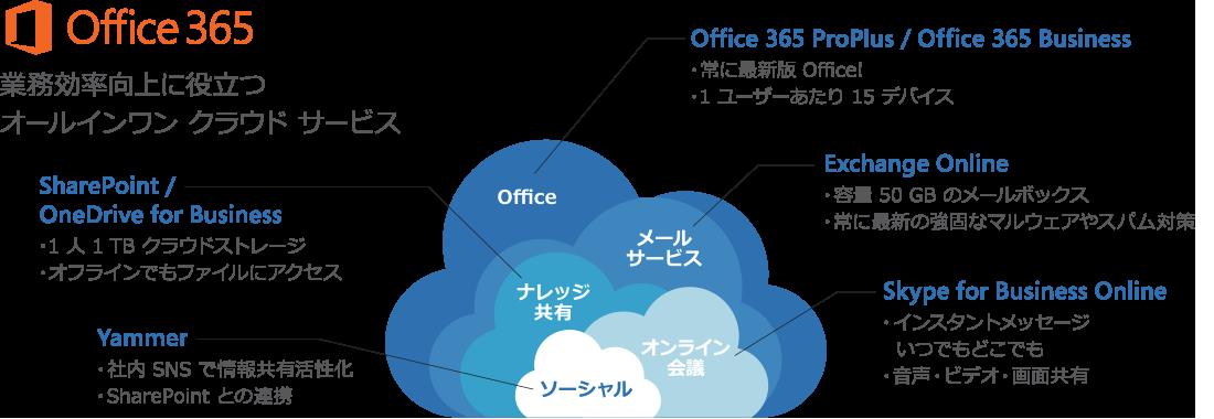Office 365 業務効率向上に役立つ オールインワン クラウド サービス