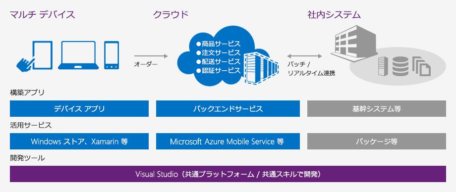 Visual Studio や Xamarin を使い、バックエンドでは Microsoft Azure Mobile Service を活用しながら、One source でマルチでバイアスに対応したアプリを One sourece で開発、さらに基幹システムやパッケージ等との連携も可能です。