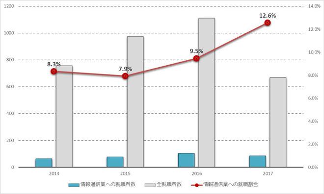 図 (グラフ) 育て上げネットの若者支援現場における、全就職者数に対する情報通信業への就職者の割合 情報通信業への就業者数 全就業者数 情報通信業への就業割合