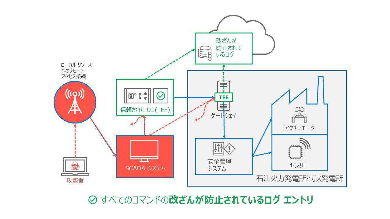 TCPS 対応システム