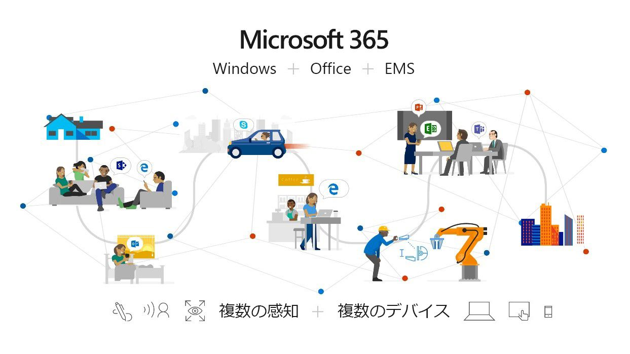 Microsoft 365 が Office 365、Windows 10、Enterprise Mobility + Security (EMS) を結び付けて包括的、インテリジェントで安全なソリューションとし、従業員の能力を高める様子を示す画像。