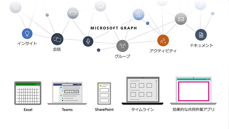 開発者が Microsoft Cloud 内で人、会話、スケジュール、コンテンツを結び付けることに Microsoft Graph がどのように役立つかを示す画像。