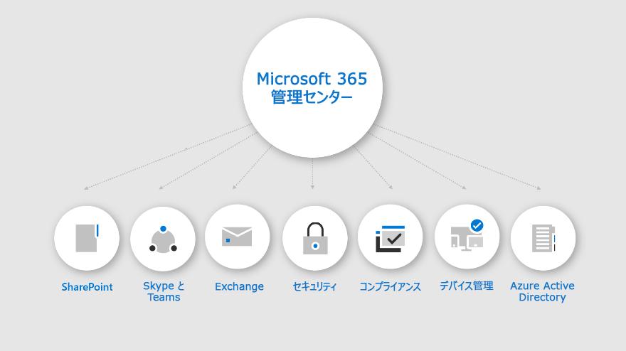 Microsoft 365 管理センターで利用できる機能を示すインフォグラフィック。
