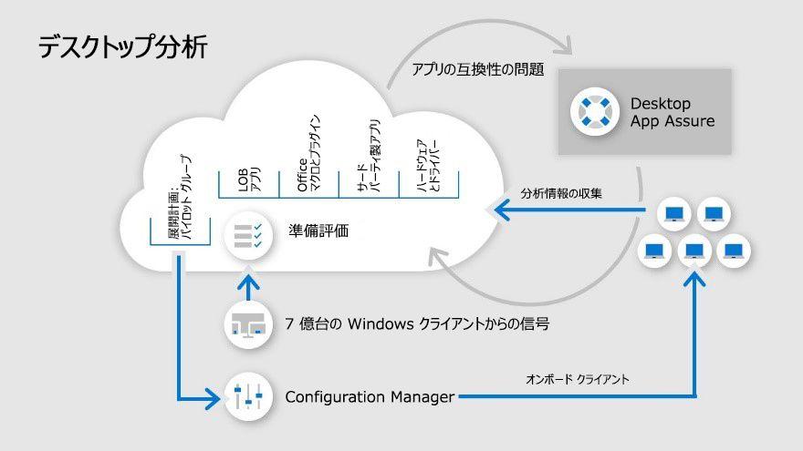 Desktop Analytics に関するインフォグラフィック。