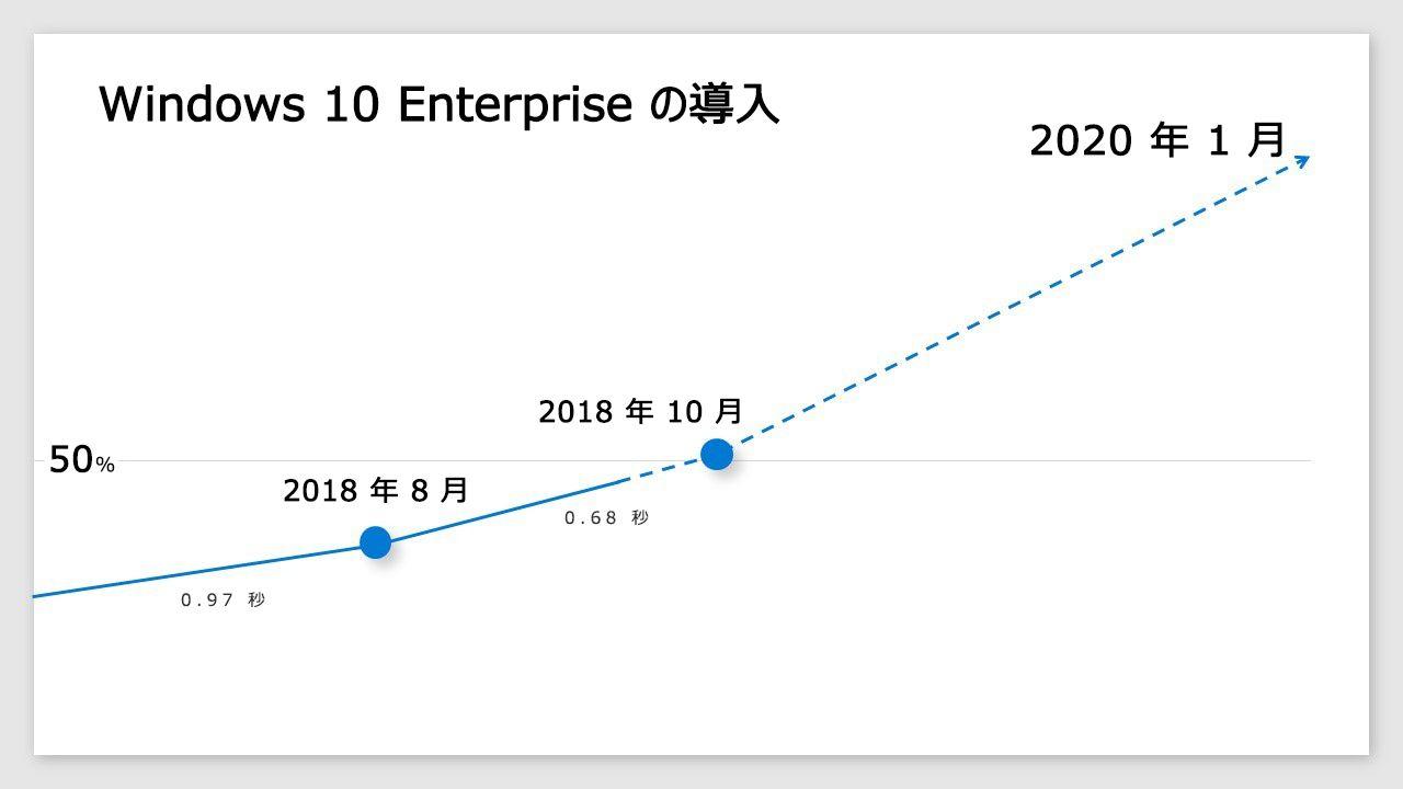 企業の Windows 10 導入率を示すインフォグラフィック。