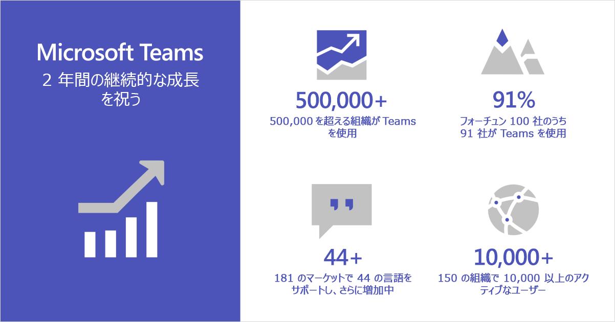 Microsoft Teams の 2 年間の継続的な成長を祝うインフォグラフィック。