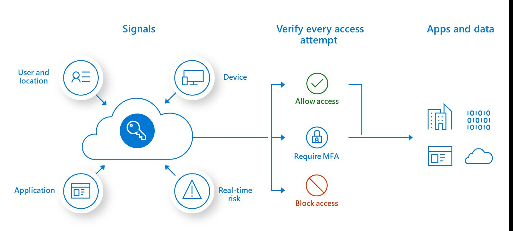 条件付きアクセスの概要を示すインフォグラフィック。シグナル (ユーザーの場所、デバイス、リアルタイム リスク、アプリケーション)、すべてのアクセス試行の検証 (アクセスを許可、MFA を要求、アクセスをブロック)、アプリとデータ。