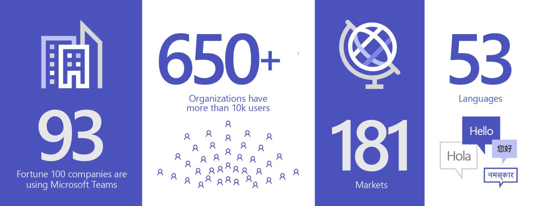 93 の組織が Teams を使用しており、ユーザー数 1 万人を超える組織の数は 650 を超え、市場の数は 181、言語の数は 53 であることを示す画像。