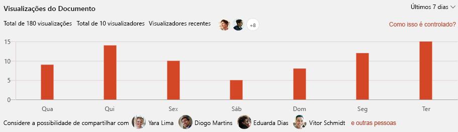 Uma captura de tela mostra Visualizações do documento no SharePoint.