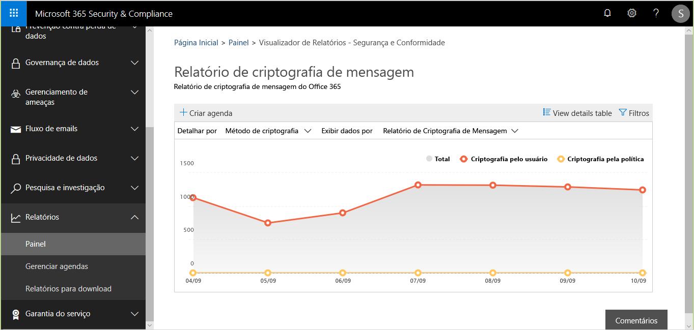 A imagem mostra um relatório de criptografia de mensagens em Segurança e Conformidade.